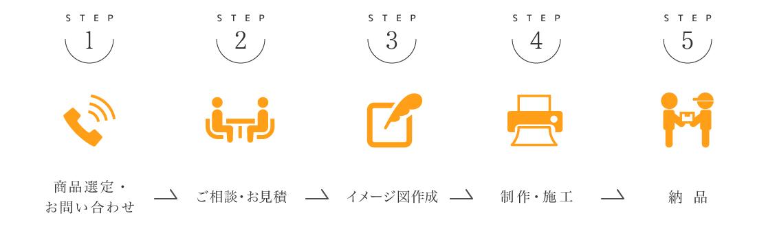 ご相談からご利用の流れを5STEPで紹介しています。